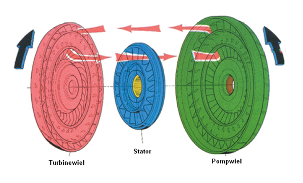Koppelomvormer onderdelen