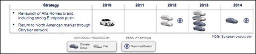Alfa Romeo Productieplan tot 2014