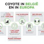 Coyote rondt de kaap van 1,5 miljoen Belgische gebruikers