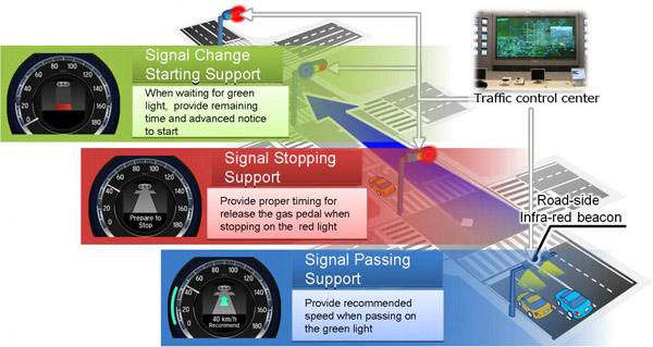 Honda verkeerslichten mijden Traffic Light System