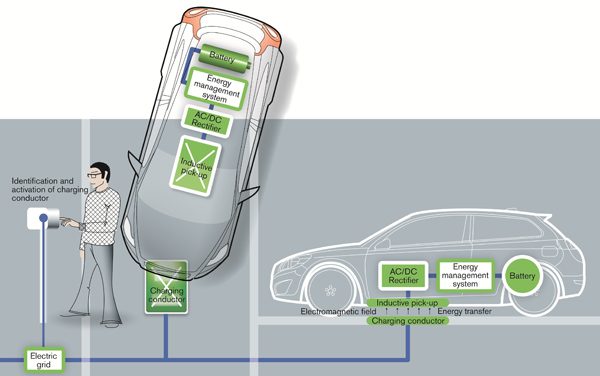 Induction Charging Electric Vehicles