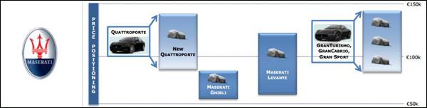 Maserati_Masterplan