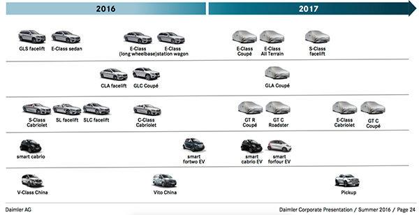 Mercedes planning 2017