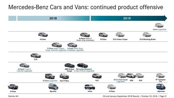 Preview: productieplan Mercedes in 2019