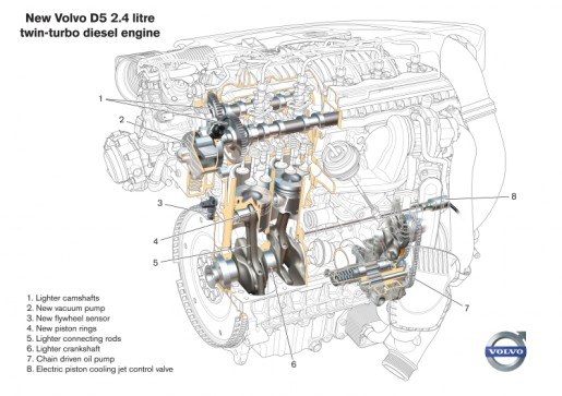 Volvo engine D3