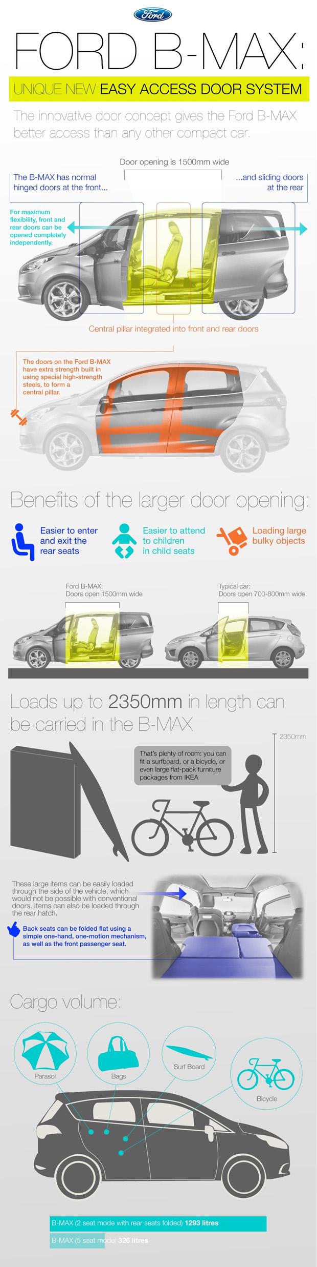 Ford B-Max Easy Access door