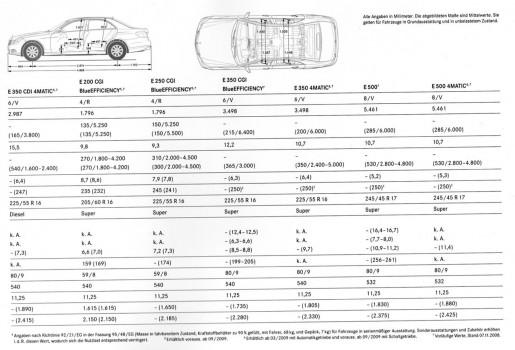 Nieuwe Mercedes E-klasse technische details