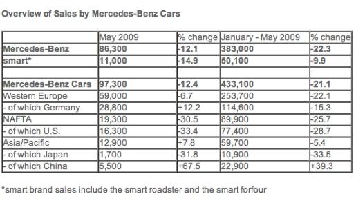 Overzicht verkopen Mercedes 2009