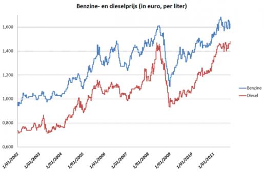 Dieselprijs Stijgt Voor Het Eerst Boven 1 5 Euro Liter