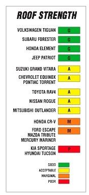 Resultaten Dak test SUV's