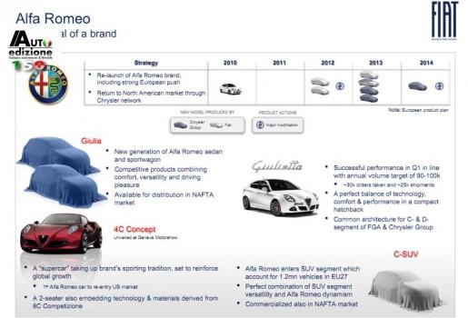 Alfa Romeo Productieplan 2014