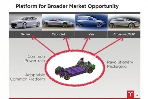 Tesla Future Model