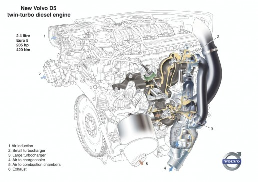 volvo-d5-sequential-twin-turbo-diesel-engine-euro-5_1